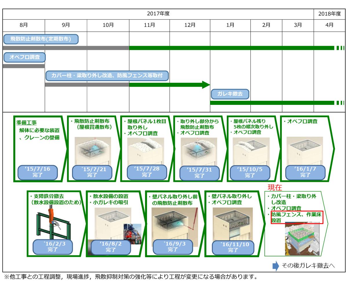 1号機原子炉建屋上部のガレキ撤去作業|東京電力