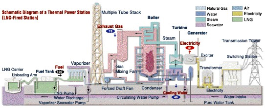 TEPCO : Challenges of TEPCO | Thermal / Power Generation