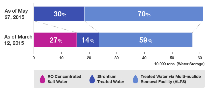 Condition of Contaminated Water Treatment