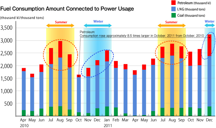 Fuel Consumption Amount Connected to Power Usage