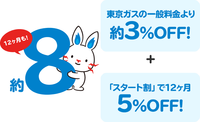 東京ガスの一般料金より約3%OFF! + 「スタート割」で12ヶ月5%OFF!