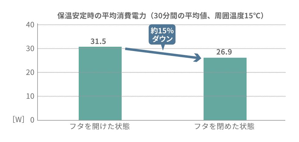 保温安定時の平均消費電力(30分間の平均値)のグラフ
