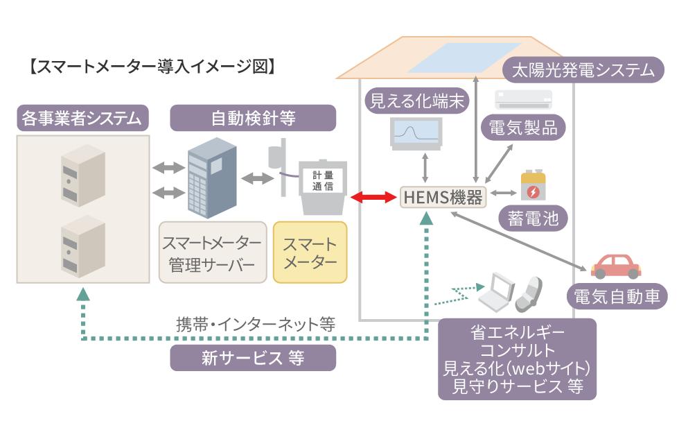 スマートメーター導入イメージ図