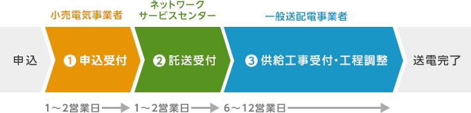 でんき 工事 コーナー 低圧 ログイン - Web申込システム|東京電力パワーグリッド株式会社