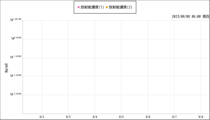 計測グラフ