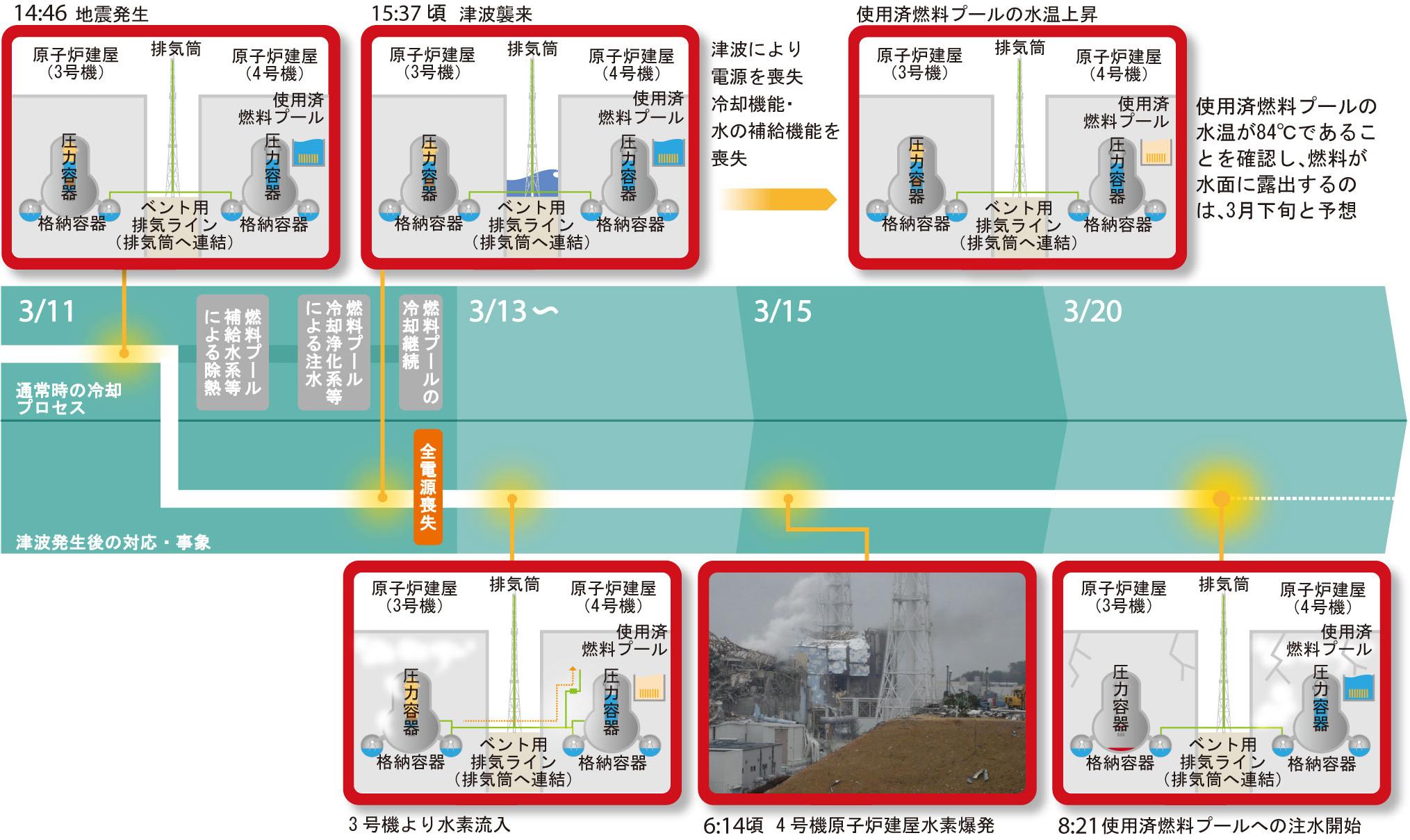原子炉建屋内の変化(4号機) 拡大して表示する 前へ 目次     4号機の事故の経過|福島第一