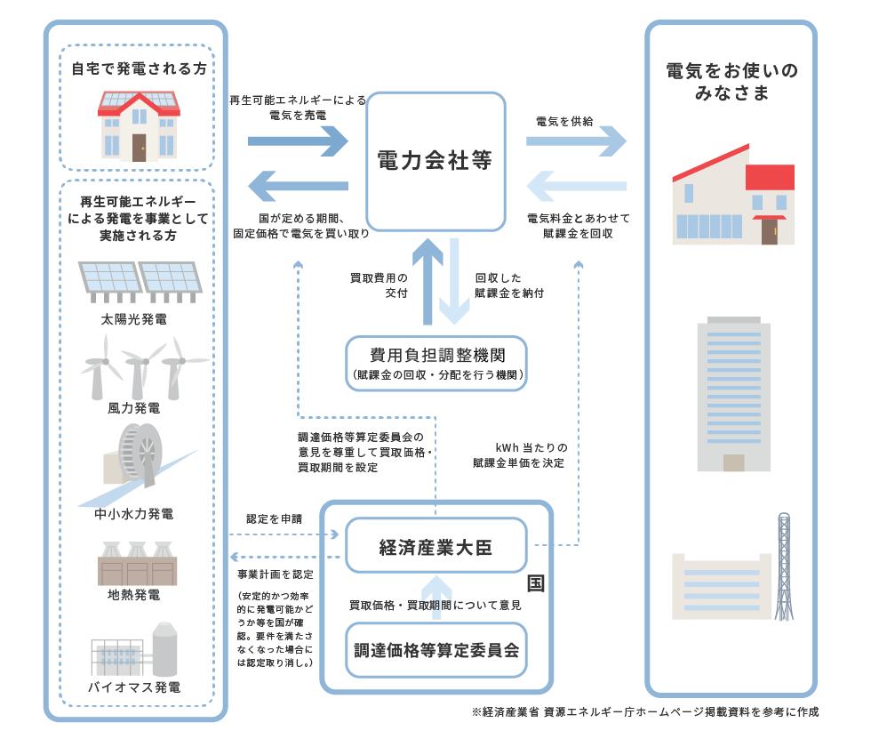 電気 事業 者 による 再生 可能 エネルギー 電気 の 調達 に関する 特別 措置 法