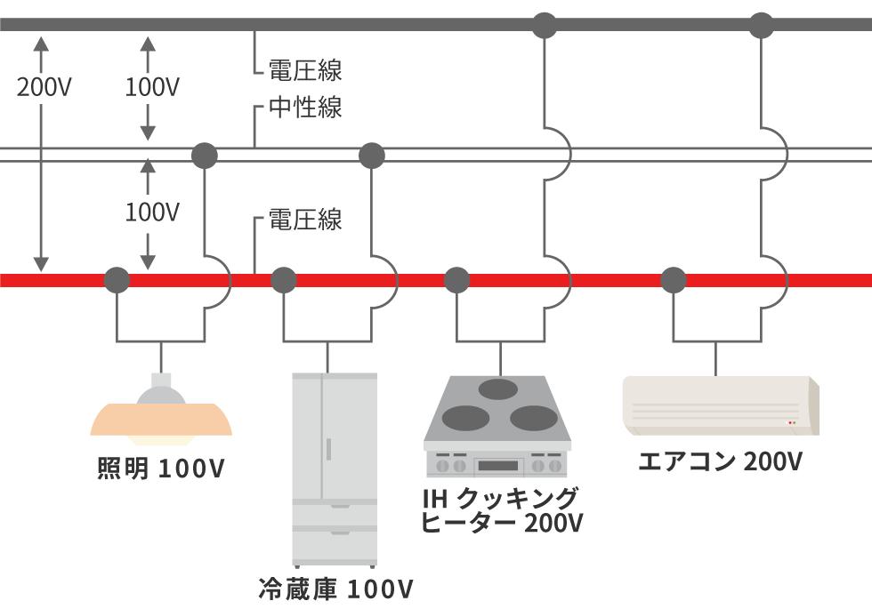 単 相 200v 電源 200V単相と3相の違い -電源