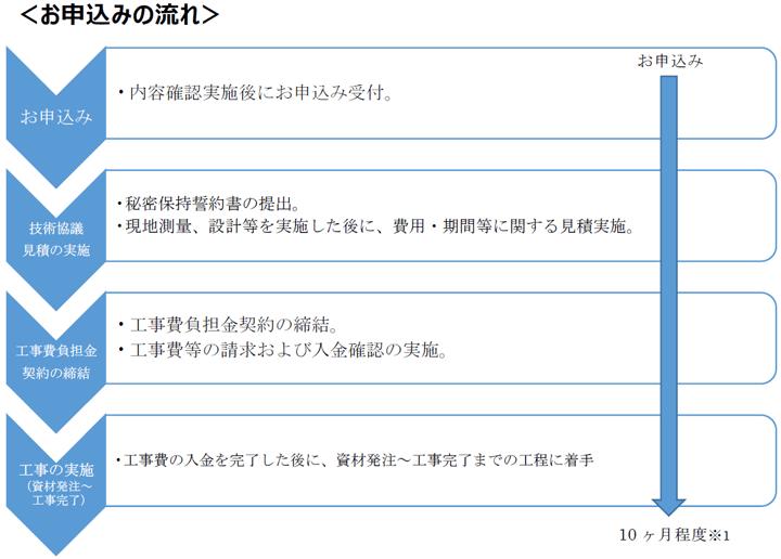 専用線オンラインの申込|調整力電源等公募|東京電力パワーグリッド ...