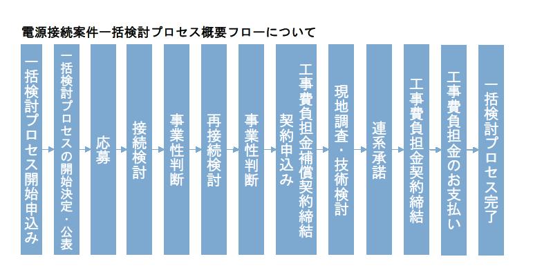 電源接続案件一括検討プロセスのご案内│東京電力パワーグリッド