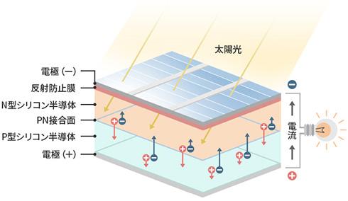 発電 太陽 光